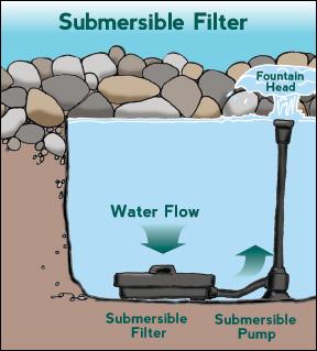 Pond water garden installlation maintenance guide for Pond filter diagram