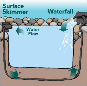 Surface Skimmer & Waterfall Diagram