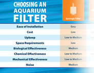 Choosing an Aquarium Filter (infographic)