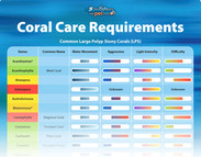 Coral Requirements & Difficulty Chart