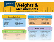 Common Weights & Measurements (infographic)