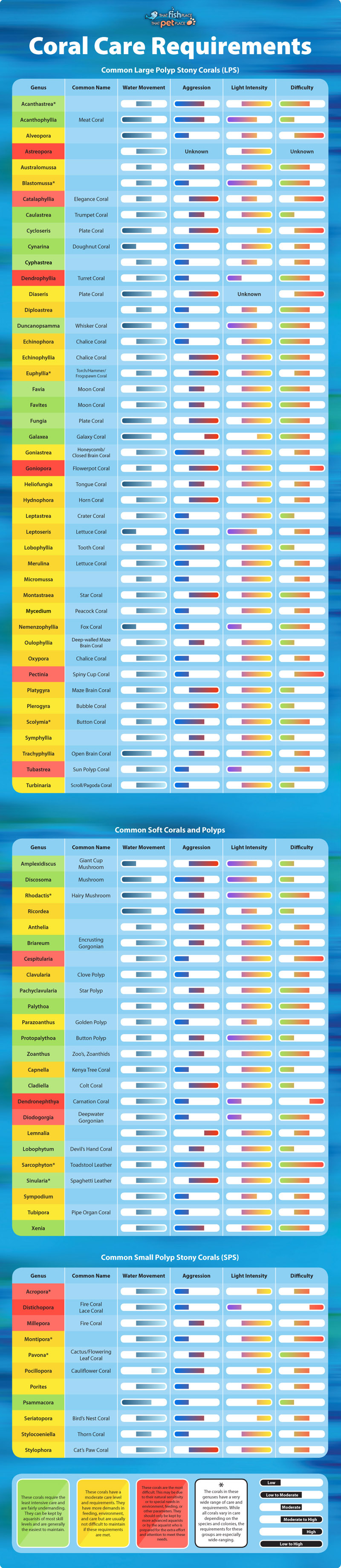 Freshwater fish compatibility chart - Tropical Fish Are Generally Those Fish Found In Aquatic Tropical Environments Around The World Including Both Freshwater And Salt Water Species